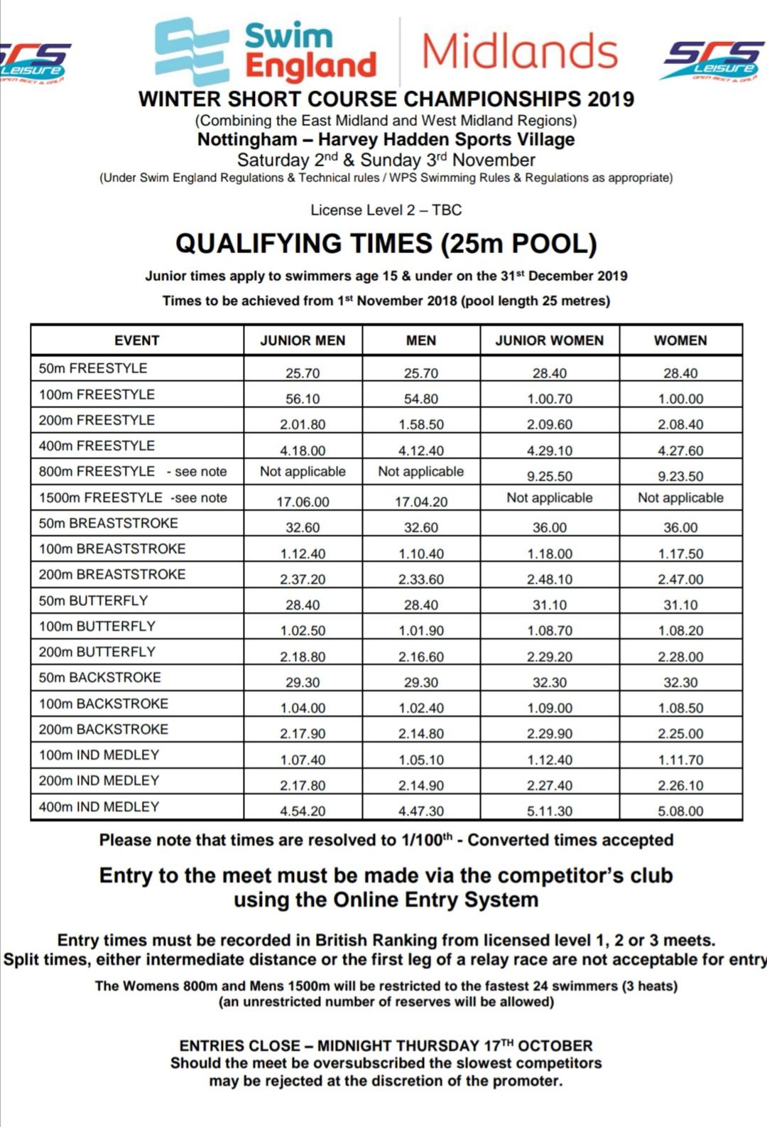 Winter Junior Nationals Swimming Cuts 2020.News Items